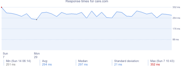 load time for care.com
