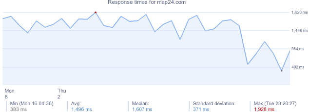 load time for map24.com