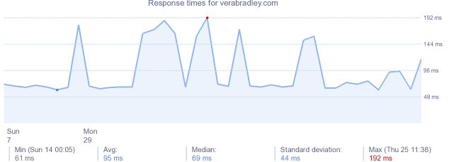 load time for verabradley.com