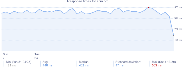 load time for acm.org