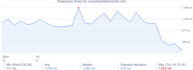 load time for columbiadailyherald.com