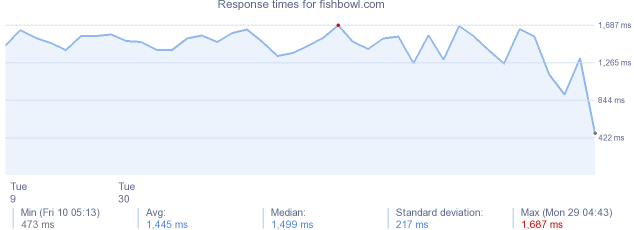 load time for fishbowl.com