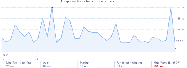 load time for phonescoop.com
