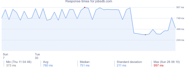 Jobsdb website server info stats dns ip popular load time for jobsdb stopboris Choice Image