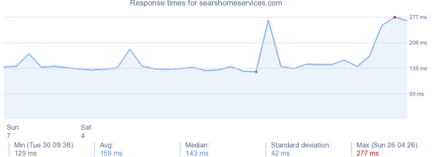 load time for searshomeservices.com