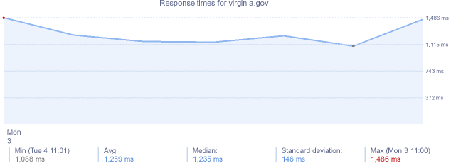 load time for virginia.gov
