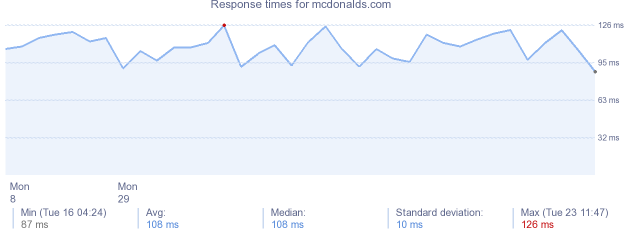 load time for mcdonalds.com