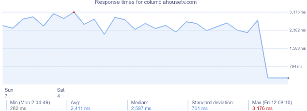 load time for columbiahousetv.com