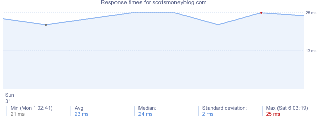 load time for scotsmoneyblog.com