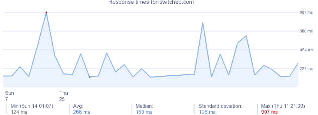 load time for switched.com