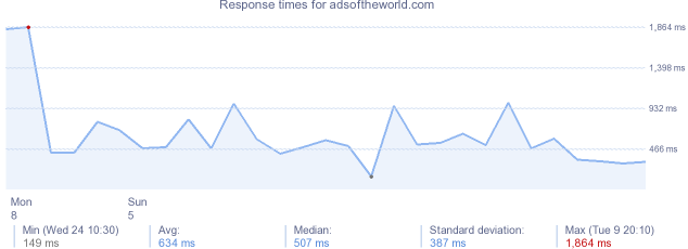 load time for adsoftheworld.com