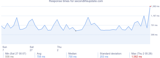 load time for secondlifeupdate.com