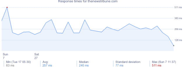 load time for thenewstribune.com