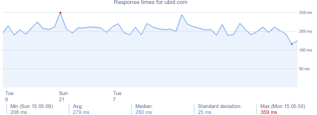 load time for ubid.com