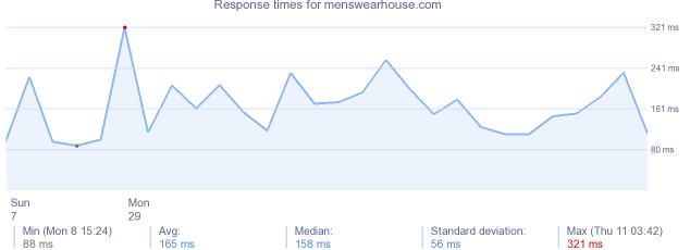 load time for menswearhouse.com