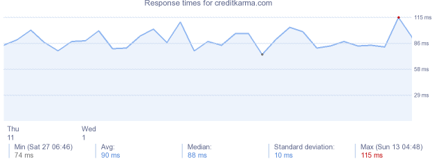 load time for creditkarma.com