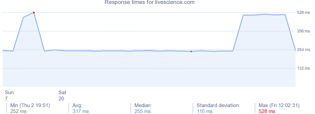 load time for livescience.com