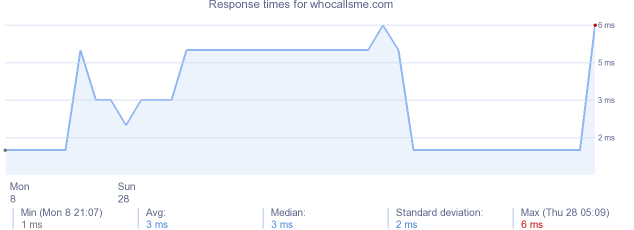 load time for whocallsme.com