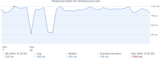 load time for cmoresource.com