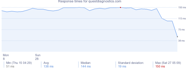 load time for questdiagnostics.com