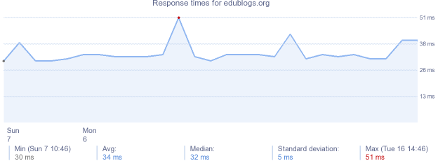 load time for edublogs.org