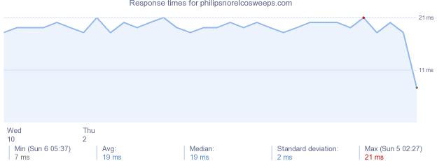 load time for philipsnorelcosweeps.com