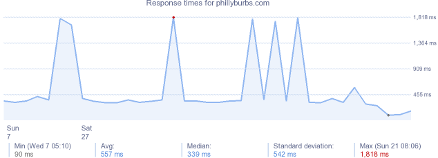 load time for phillyburbs.com
