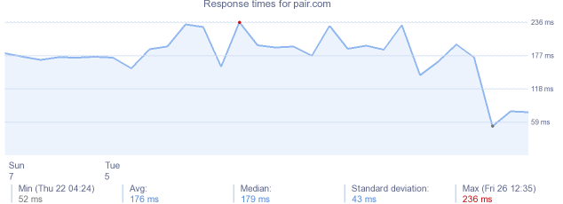load time for pair.com