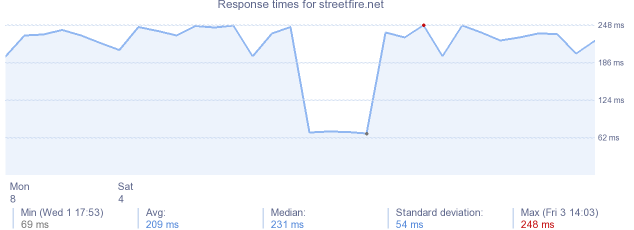 load time for streetfire.net