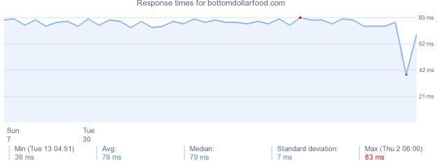 load time for bottomdollarfood.com
