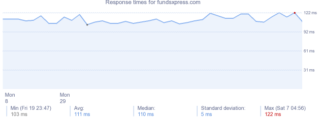 load time for fundsxpress.com