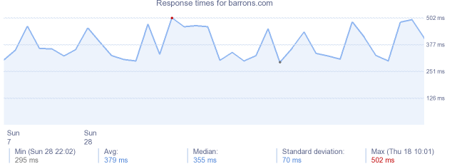load time for barrons.com