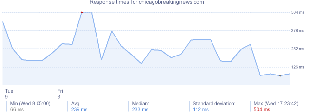 load time for chicagobreakingnews.com