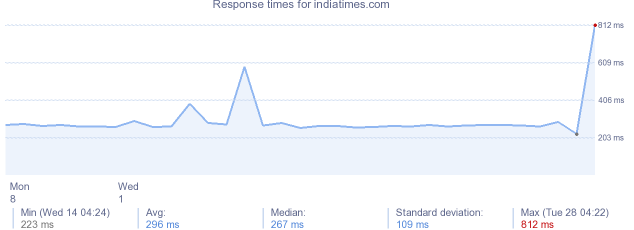 load time for indiatimes.com