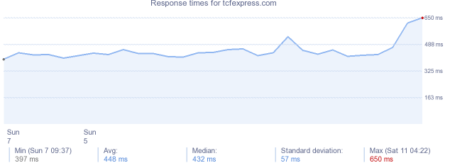 load time for tcfexpress.com