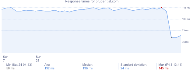 load time for prudential.com