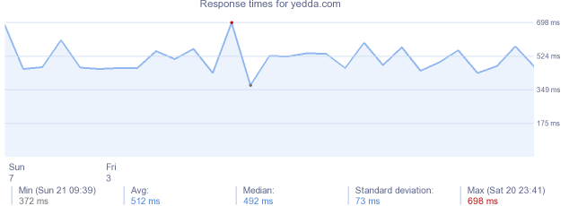 load time for yedda.com