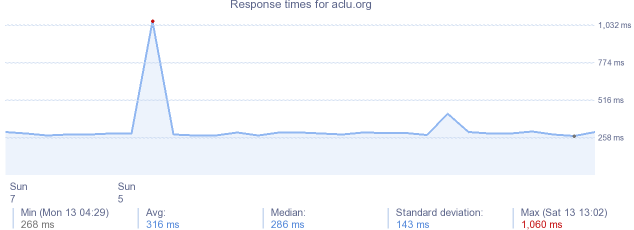 load time for aclu.org