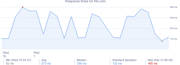 load time for fifa.com