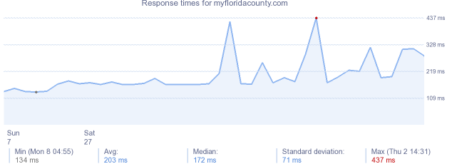 load time for myfloridacounty.com