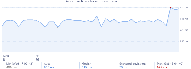 load time for worldweb.com