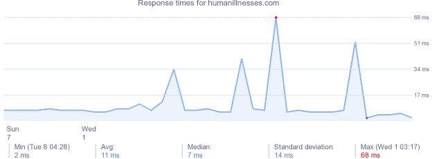 load time for humanillnesses.com
