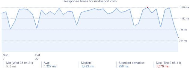 load time for motosport.com