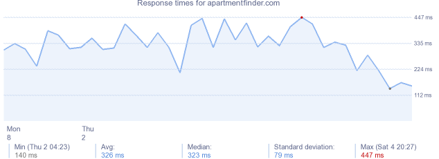 load time for apartmentfinder.com