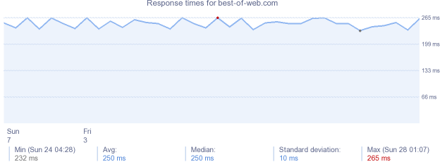 load time for best-of-web.com