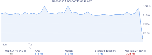 load time for floraturk.com