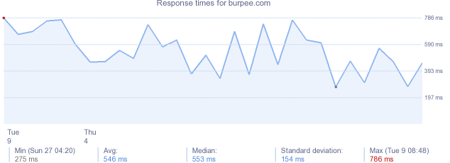 load time for burpee.com