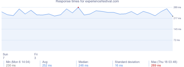 load time for experiencefestival.com