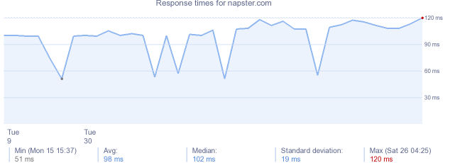 load time for napster.com