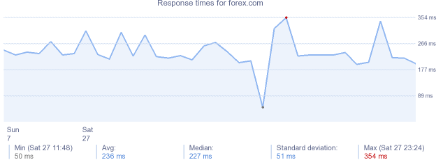load time for forex.com